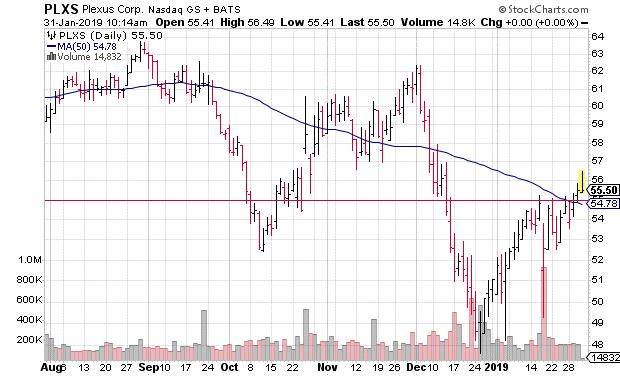 PLXS 5g stock price