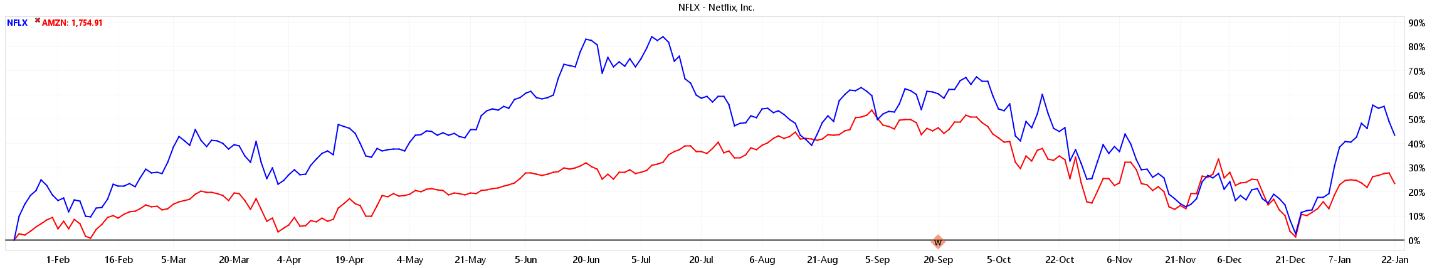 NFLX Stock Shares Chart 2018