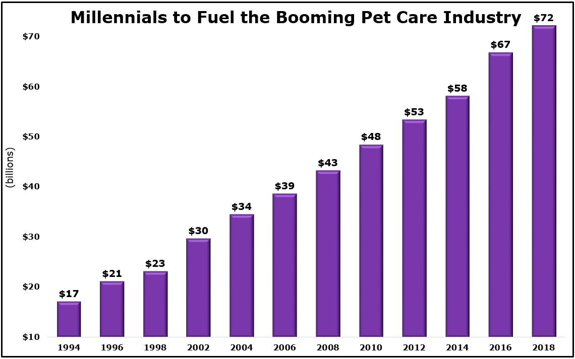 Pet Care Industry Growth 1994-2018