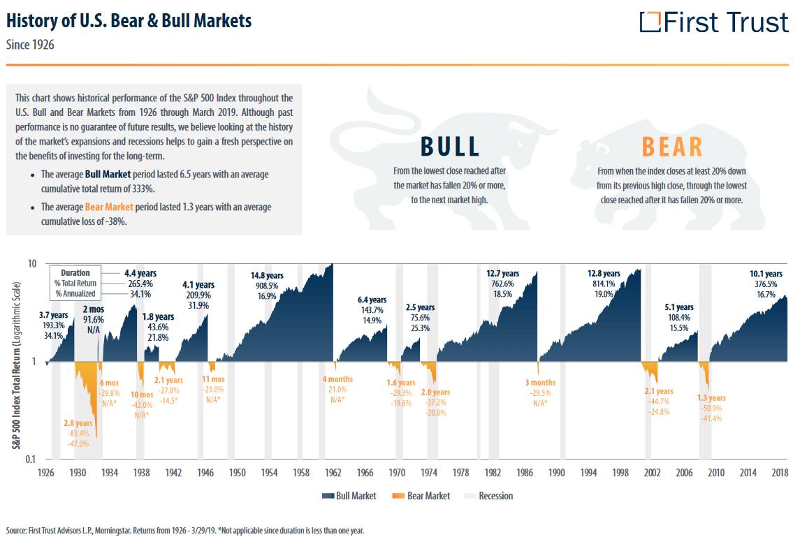History U.S. Bear & Bull Markets
