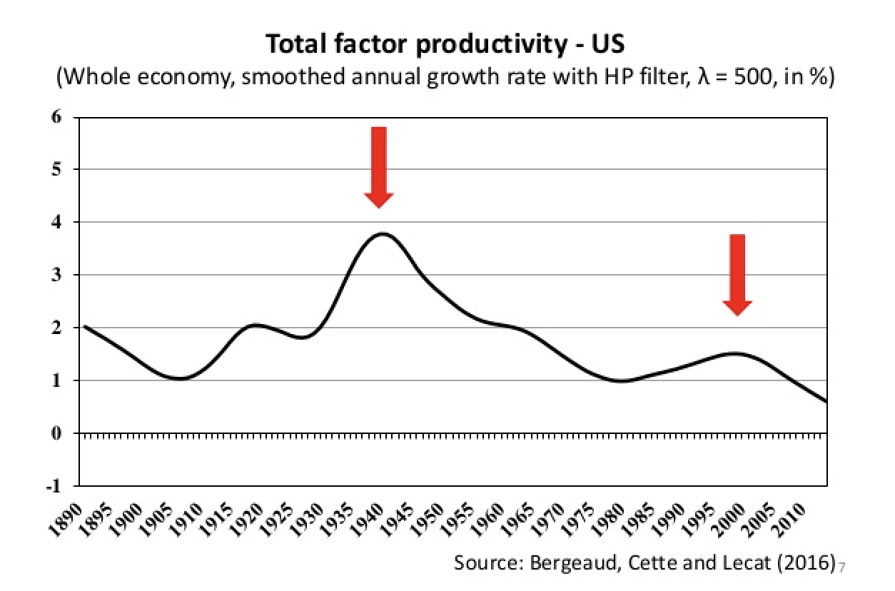 Total Factor Productivity 1890-2010