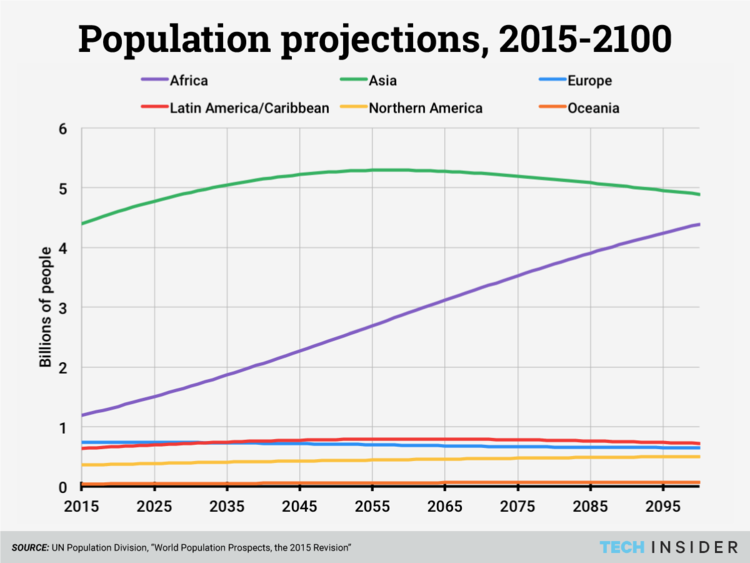 World Population Projections 2015-2100