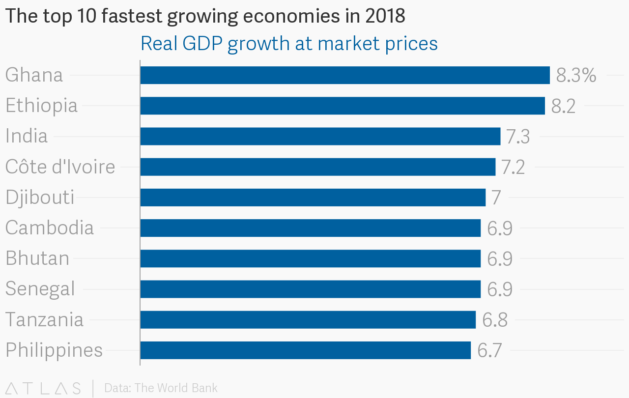 10 Fastest Growing Economies in 2018