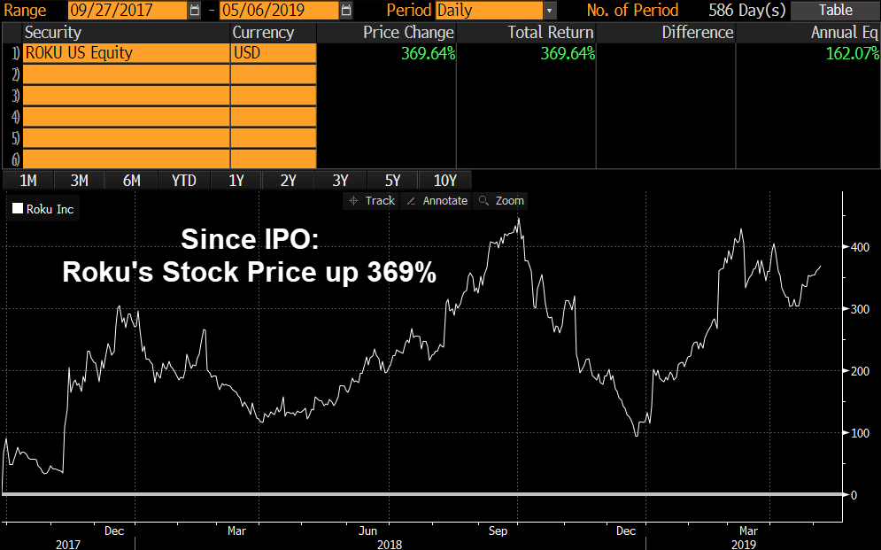 Roku Stock Price Since IPO
