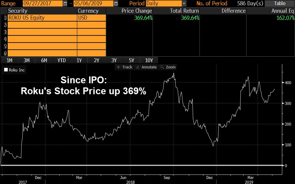 Roku Stock Price Since IPO