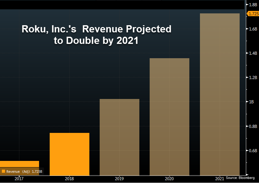 Roku Revenue Projections 2021