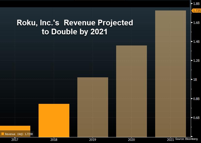 Roku Revenue Projections 2021