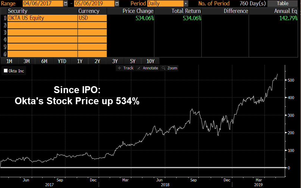 Okta Stock Price Since IPO