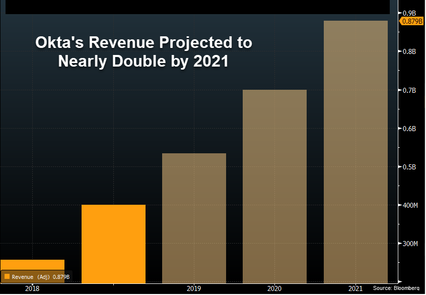 Okta Revenue Projection 2021