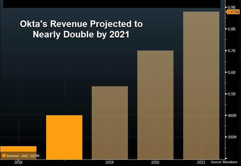 Okta Revenue Projection 2021