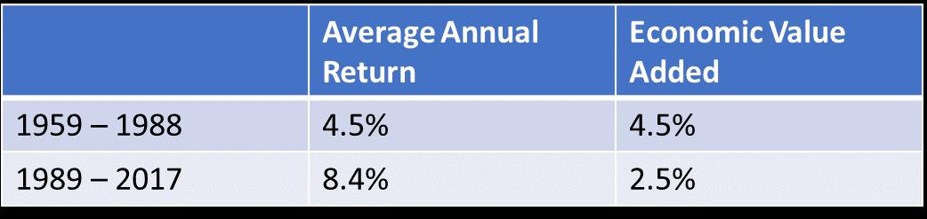 Average Annual Return 1959-2017