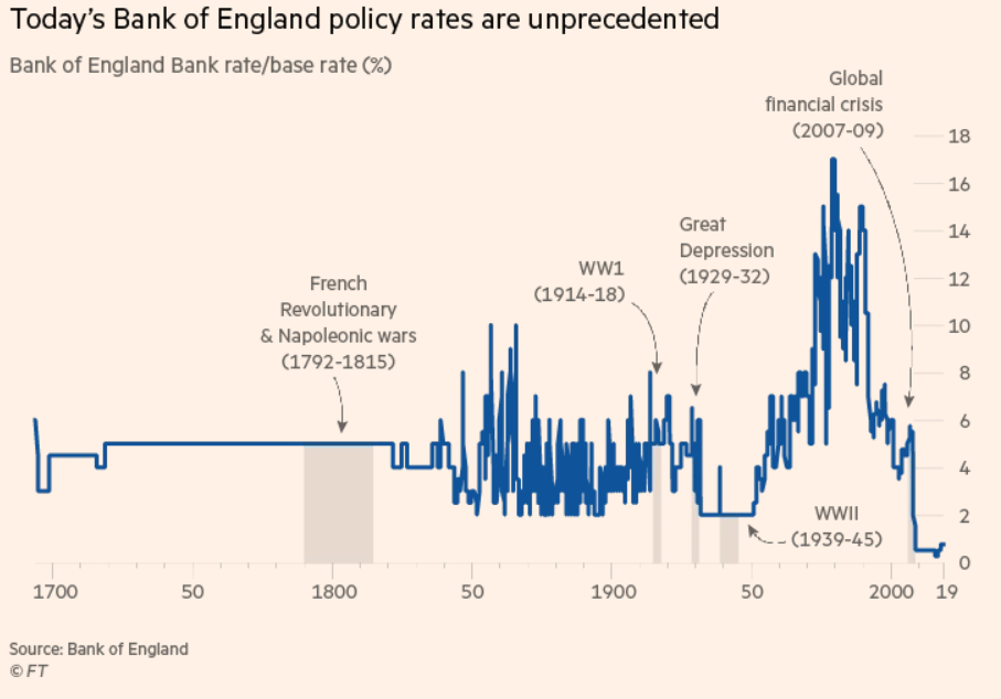 Bank of England Policy Rates 1800-2019