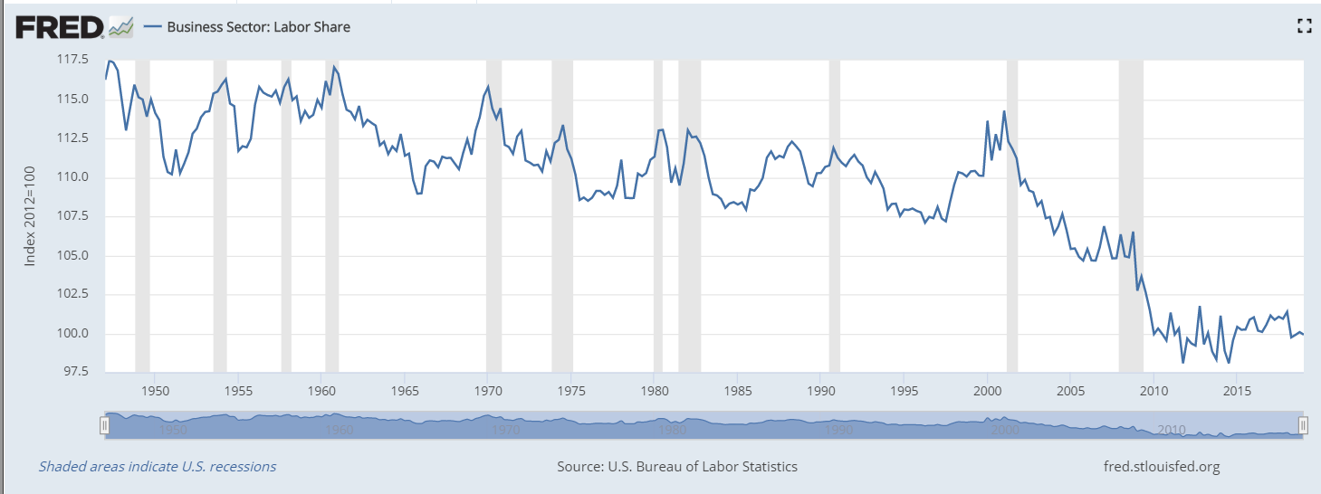 Business Sector Labor Share 1950-2019