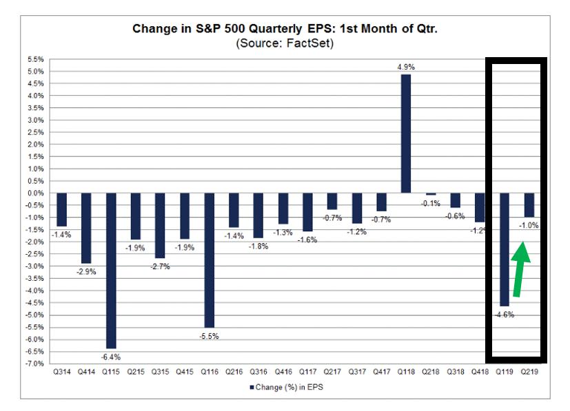 S&P 500 Quarterly EPS