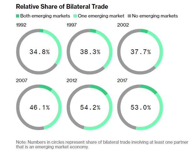 Relative Share Bilateral Trade 1992-2017