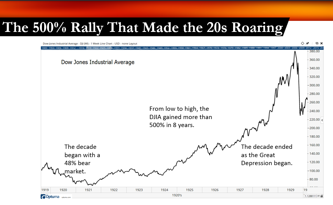 500% Stock Rally Roaring 20s