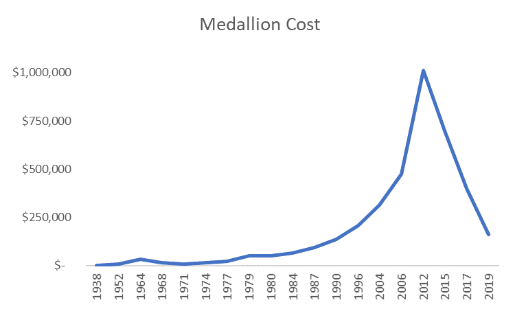 Medallion Cost 1938-2019