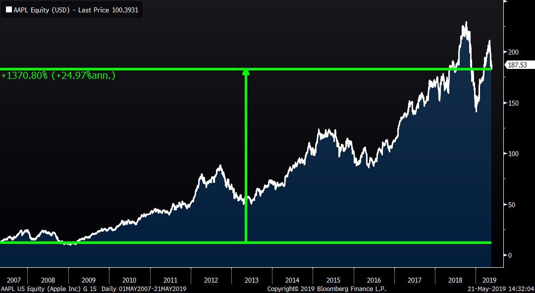 Apple Stock Rebound May 2019