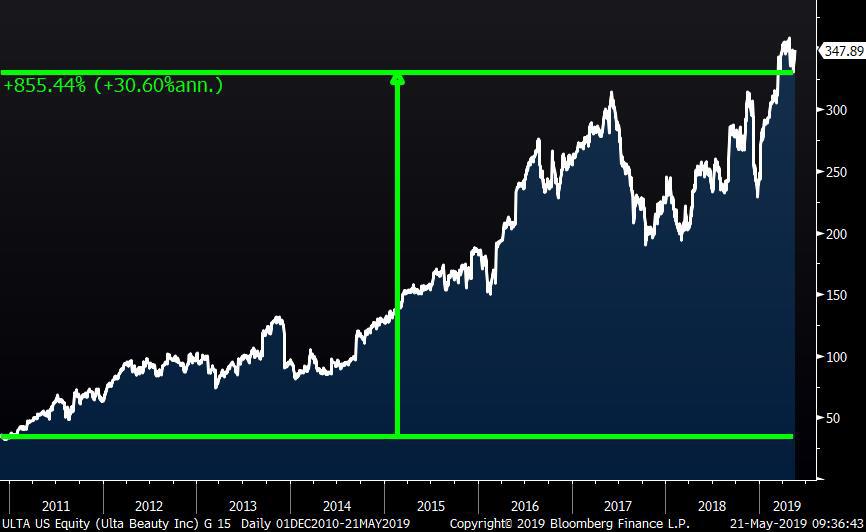 Ulta Stock Rebound May 2019