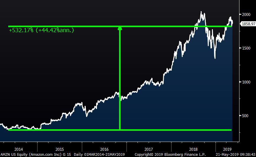 Amazon Stock Rebound May 2019