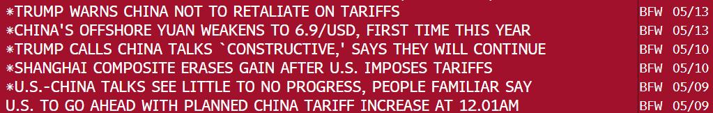 U.S. China Trade War News 2019