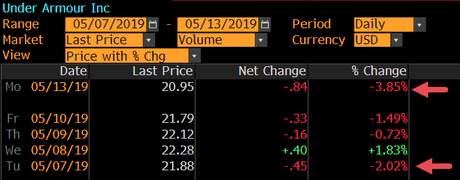 Under Armour Stock Price May 2019