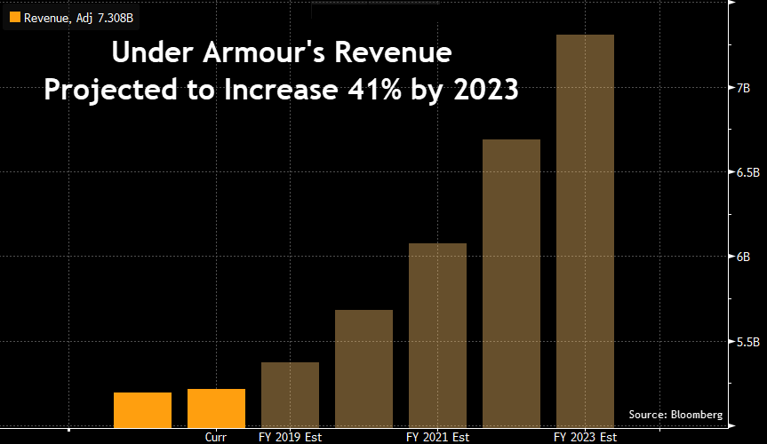 Under Armour Projected Revenue 2023