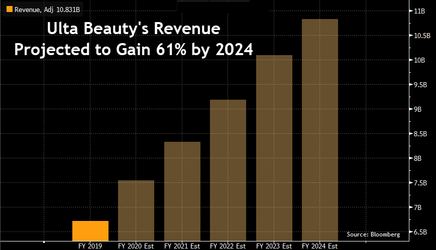 Ulta Projected Revenue 2024
