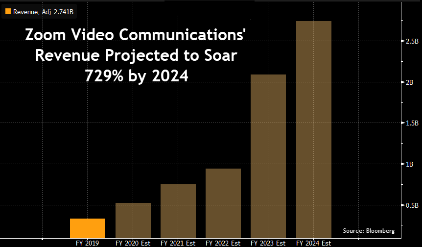 Zoom Projected Revenue 2024