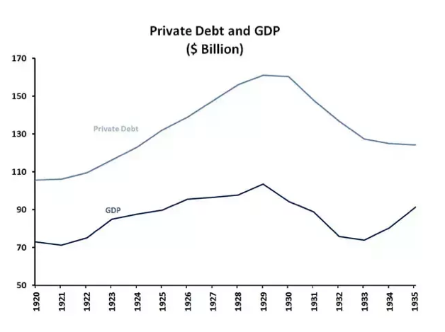 Private Debt and GDP 1920-1935
