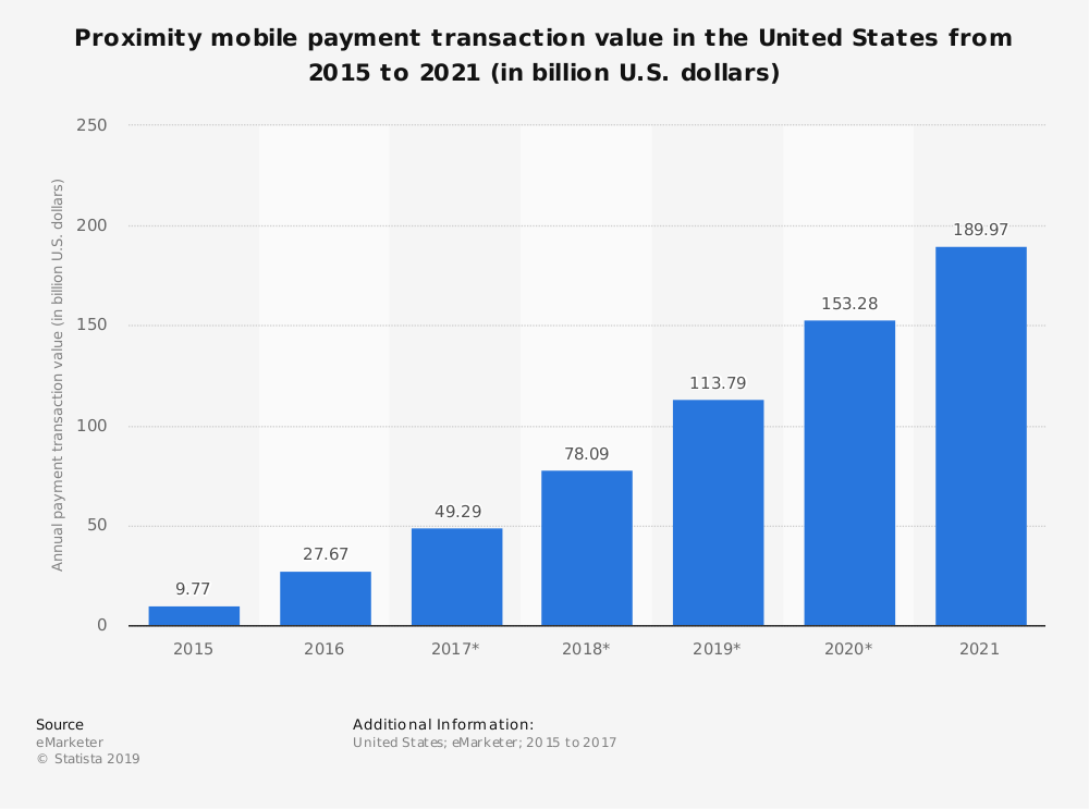 Mobile Payment Transactions 2015-2021