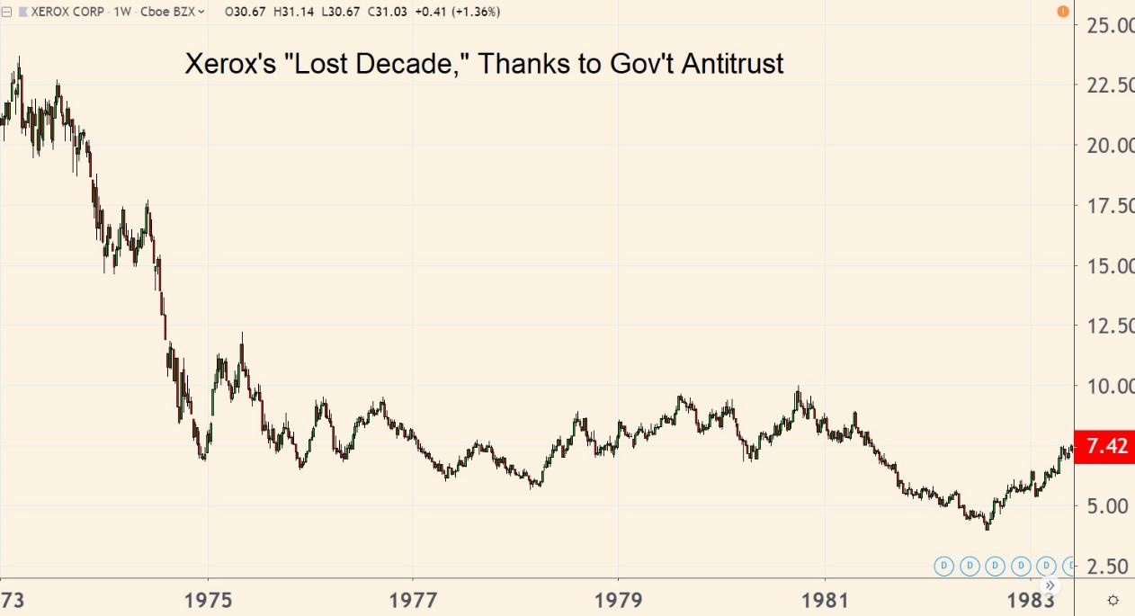 Xerox Stock Under Antitrust Scrutiny