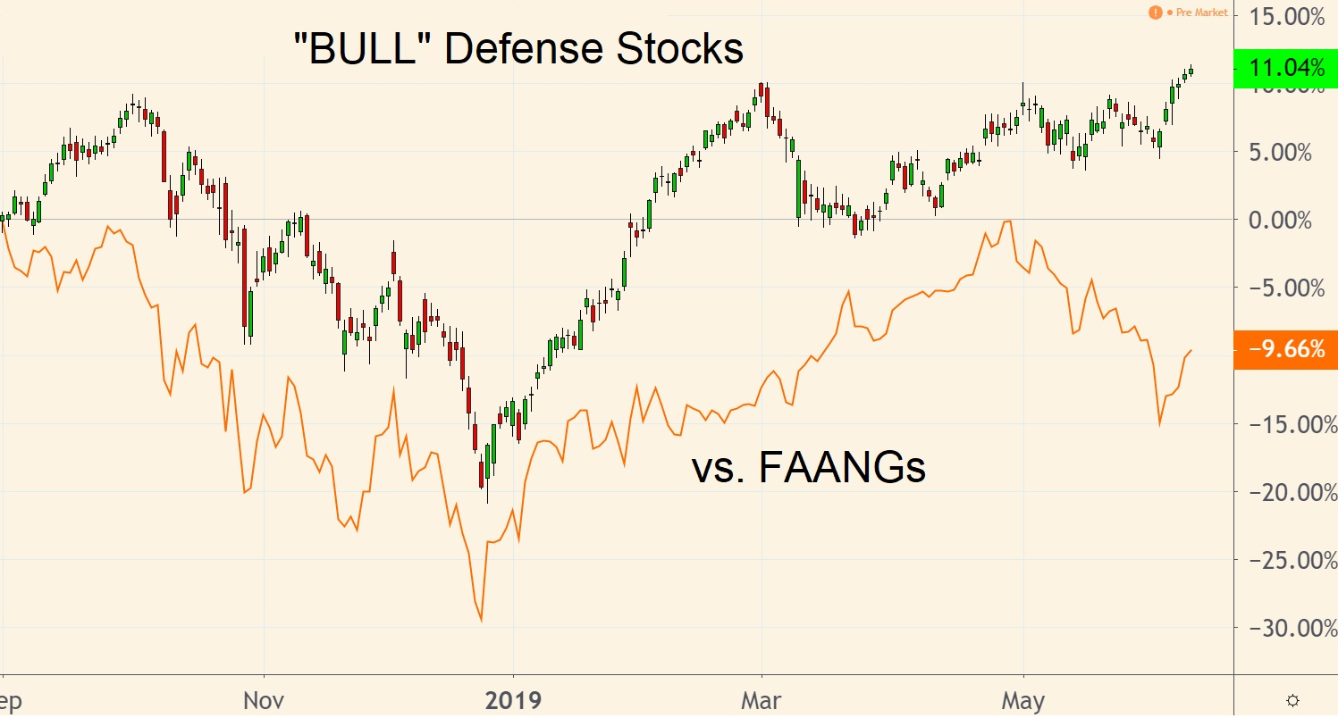 BULL Defense Stocks to Buy