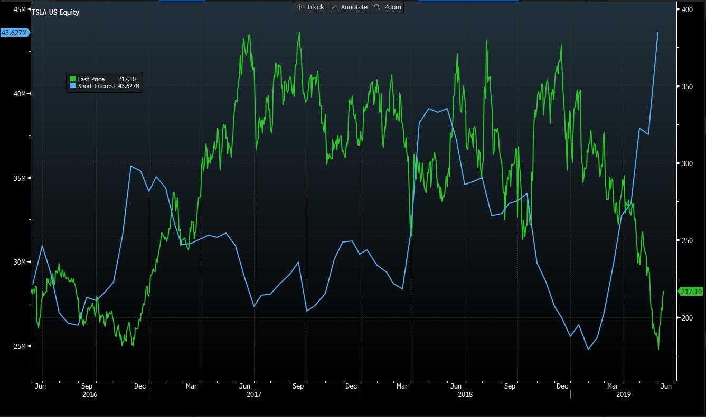 Tesla Stock Price vs. Short Interest 2016-2019