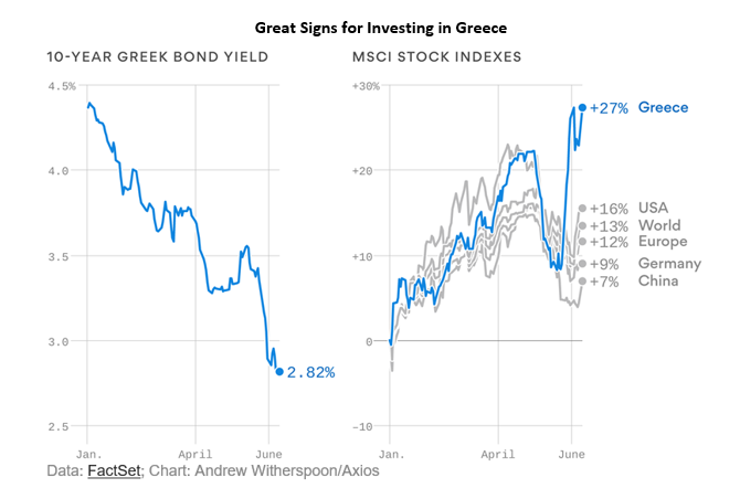 great signs for investing in Greece