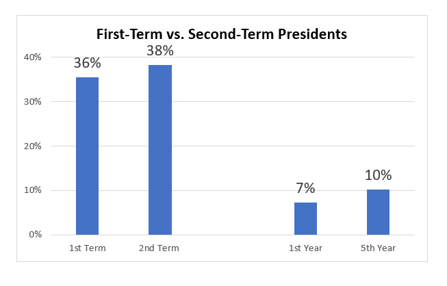 Second-Term Presidents vs. First-Term Presidents