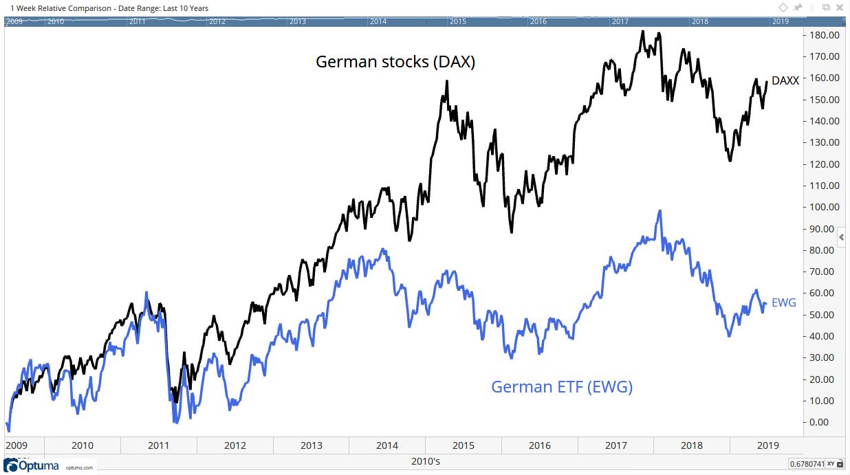 German Stocks 1-Week Relative Comparison