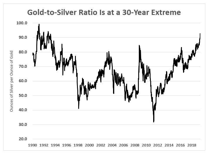 Gold-to-Silver Ratio 30 Year Extreme