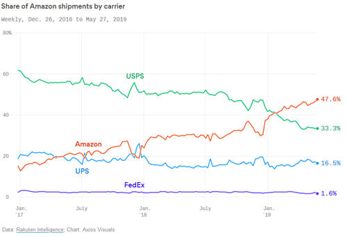 Share of Amazon Shipments by Carrier