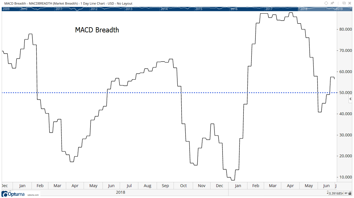 MACD Breadth 2018-2019