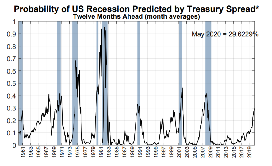 Probability of Recession by Treasury Spend