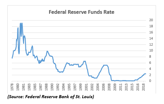 Federal Reserve Funds Rate 1978-2018