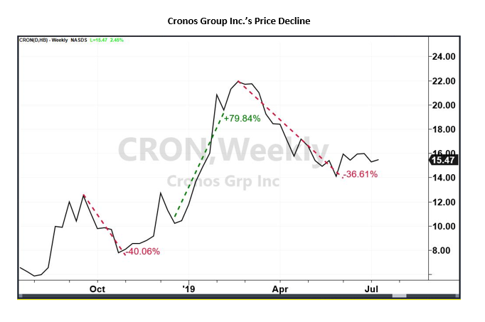 Newest Marijuana Stocks Cronos Group