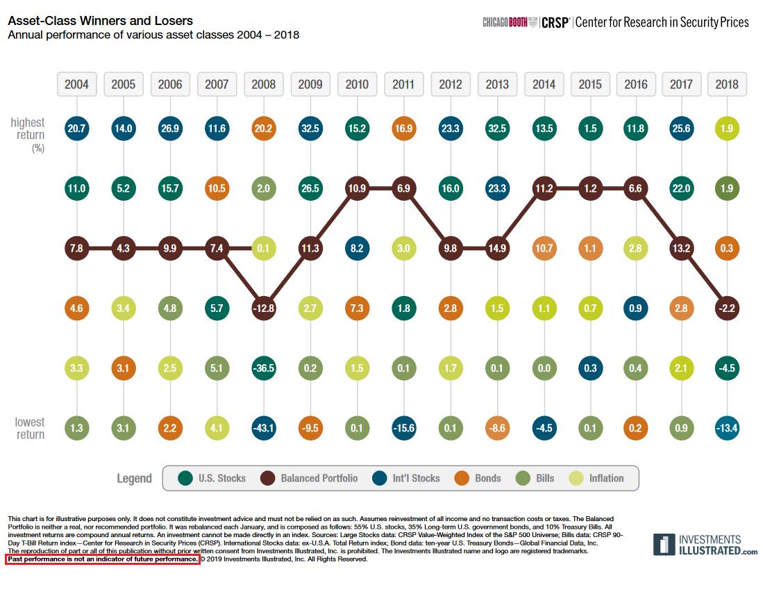 Asset Class Performance 2004-2018
