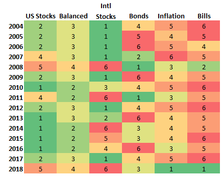 Asset Class Rankings Best to Worst