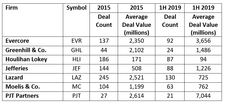Investment Banks Deal Value 2015-2019