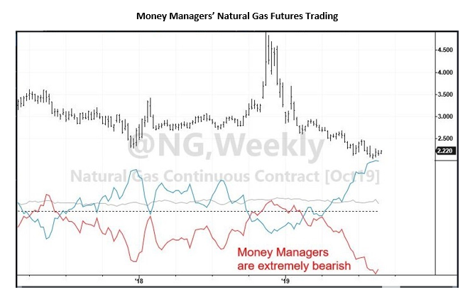 Natural Gas Stocks Futures Trading