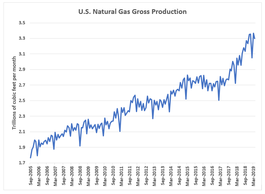 The price of natural gas is falling like crazy. If it stays at this level or continues to fall, some industries will benefit. As investors, that's what we care about.