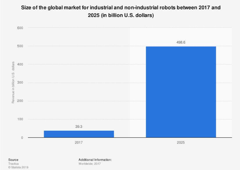 robotics market share in 2025