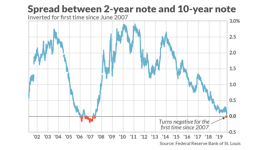 """An inverted yield curve has preceded the last seven recessions. And, like Lois Lane in the Superman comics, investors are left openly wondering: """"Who will save us now?"""""""